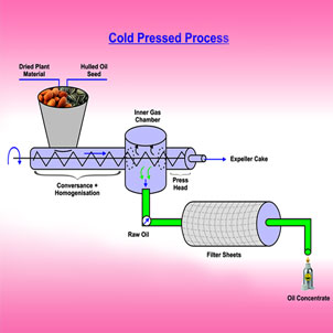 Cold pressed process